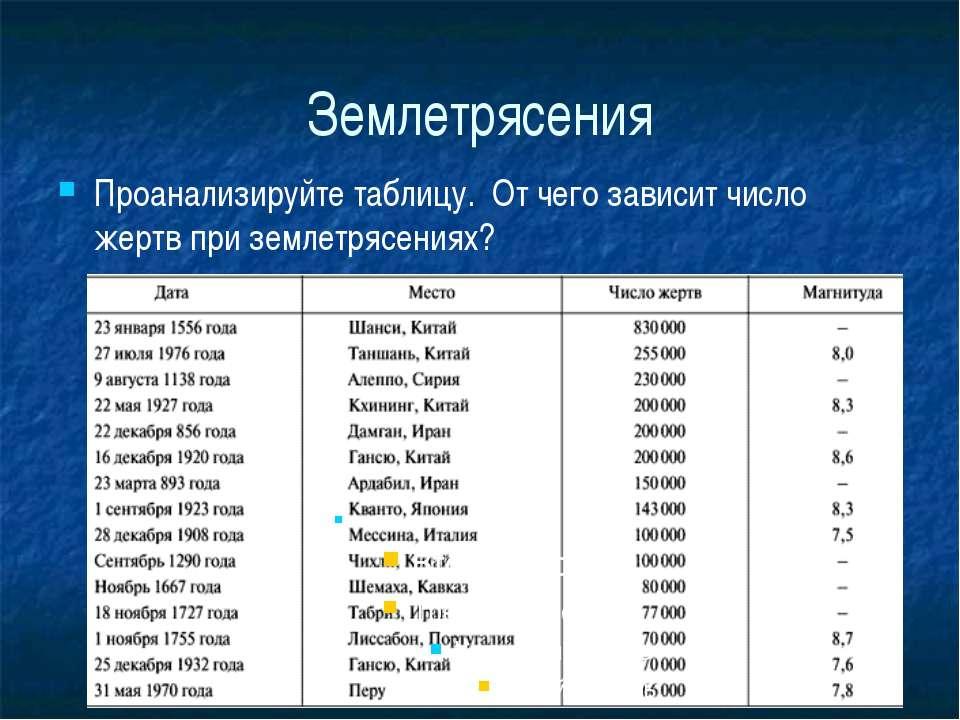 Землетрясения Проанализируйте таблицу. От чего зависит число жертв при землет...