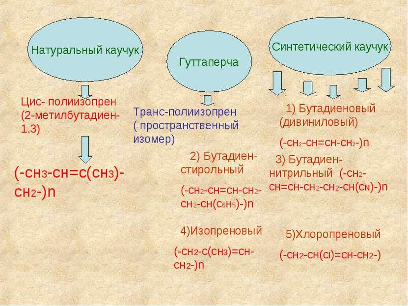 Натуральный каучук Гуттаперча Синтетический каучук Цис- полиизопрен (2-метилб...