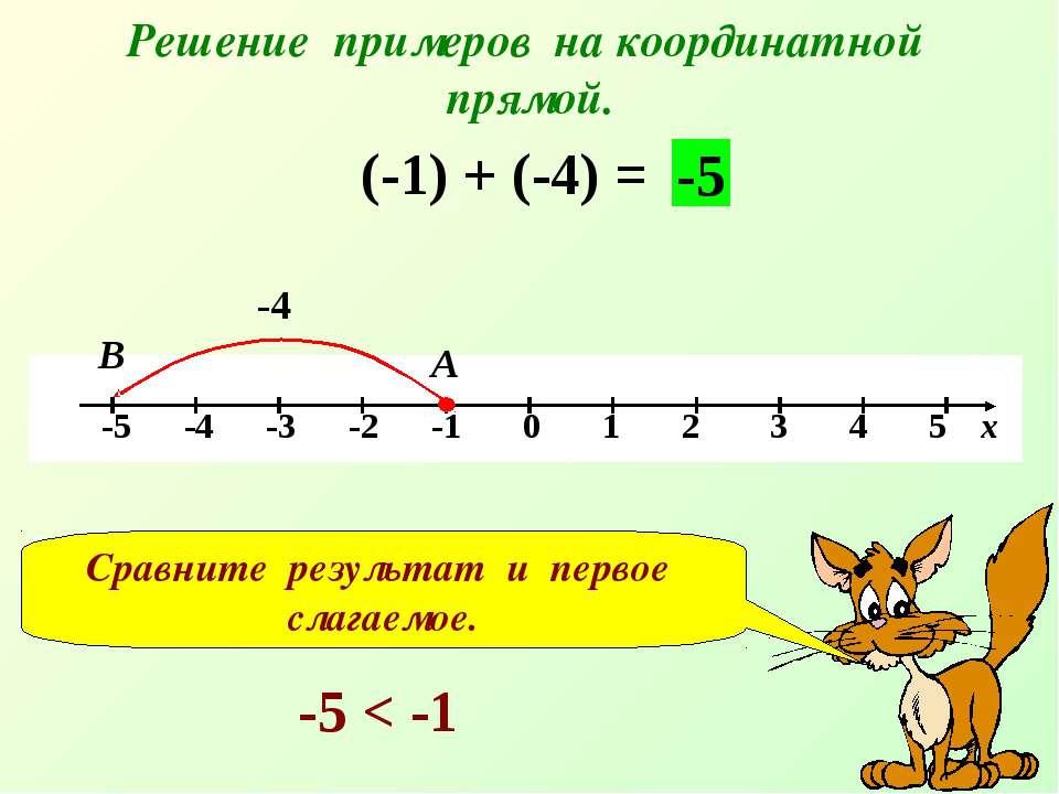 Решение примеров на координатной прямой. (-1) + (-4) = -4 А В -5 Сравните рез...