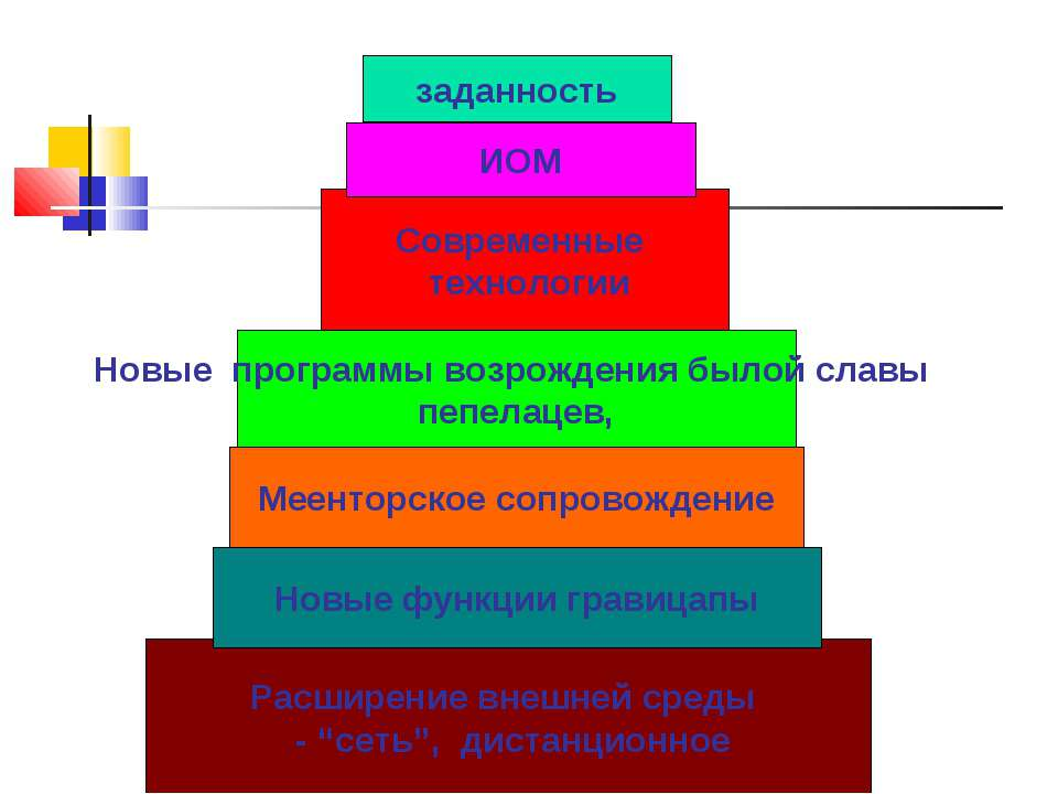 заданность Современные технологии Новые программы возрождения былой славы пеп...