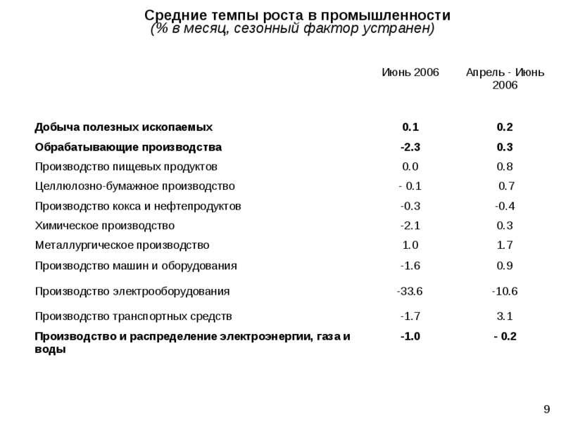 * Средние темпы роста в промышленности (% в месяц, сезонный фактор устранен) ...