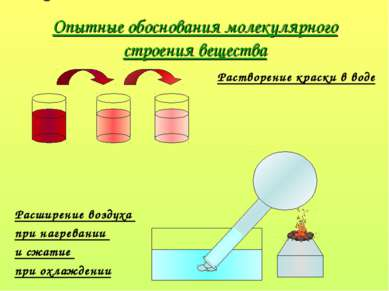 Опытные обоснования молекулярного строения вещества Растворение краски в воде...