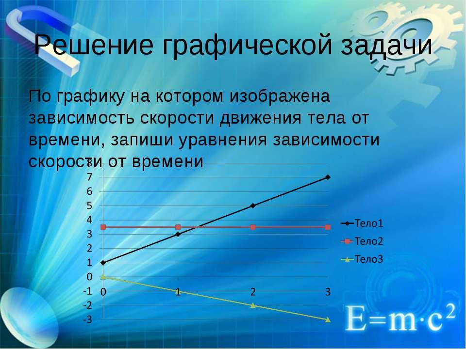 Решение графической задачи По графику на котором изображена зависимость скоро...