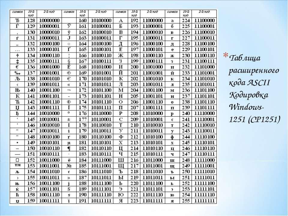 Таблица расширенного кода ASCII Кодировка Windows-1251 (CP1251)