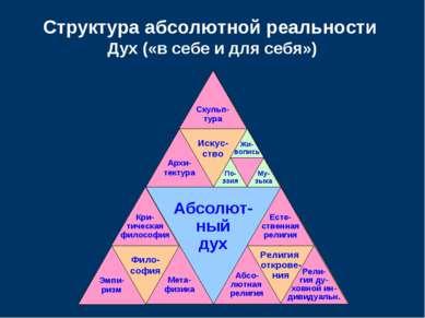 Абсолют- ный дух Искус- ство Религия открове- ния Фило- софия Структура абсол...