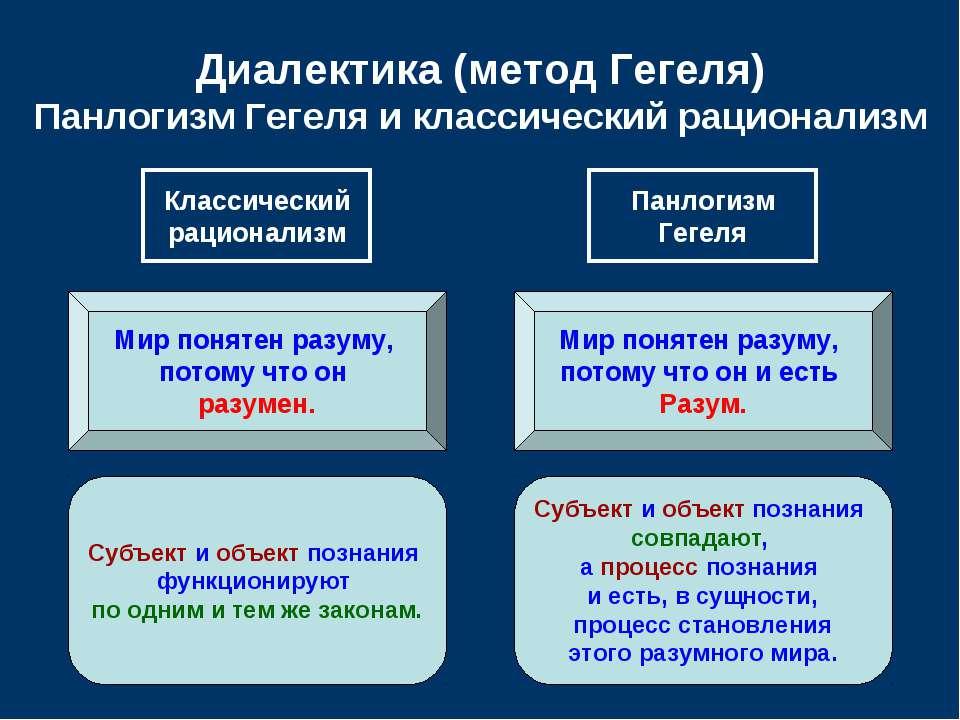 Диалектика (метод Гегеля) Панлогизм Гегеля и классический рационализм Классич...