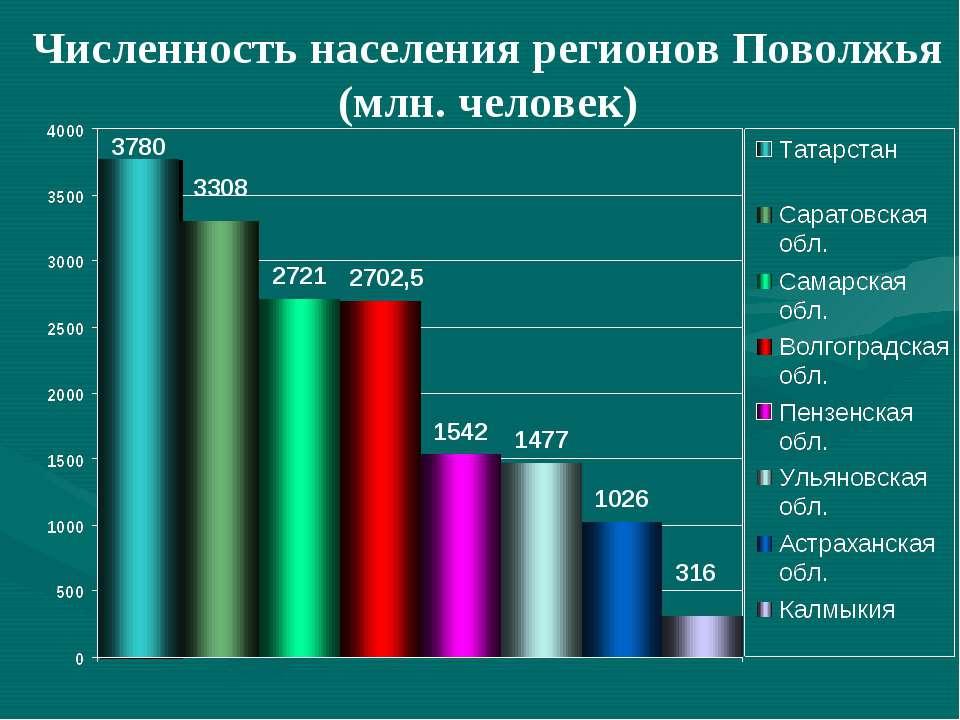 Численность населения регионов Поволжья (млн. человек)
