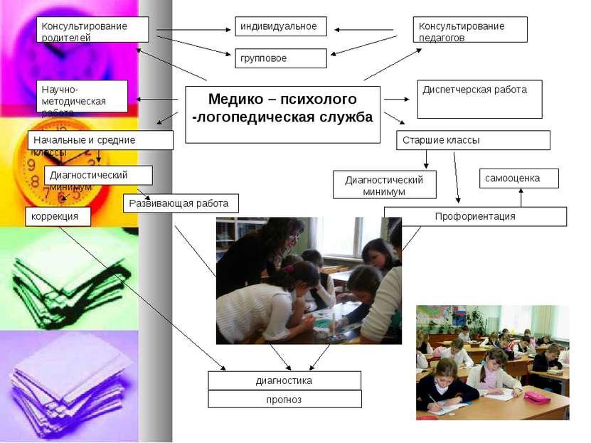 Консультирование родителей Консультирование педагогов индивидуальное группово...