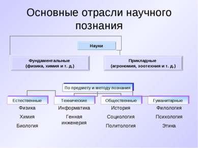 Основные отрасли научного познания Физика Химия Биология Информатика Генная и...