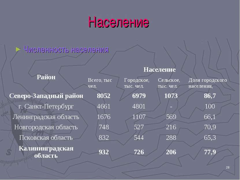 * Население Численность населения Район Население Всего, тыс чел. Городское, ...