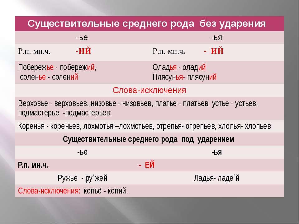 слайд №1 Существительные среднего родабез ударения -ье -ья Р.п. мн.ч.-ИЙ Р.п....