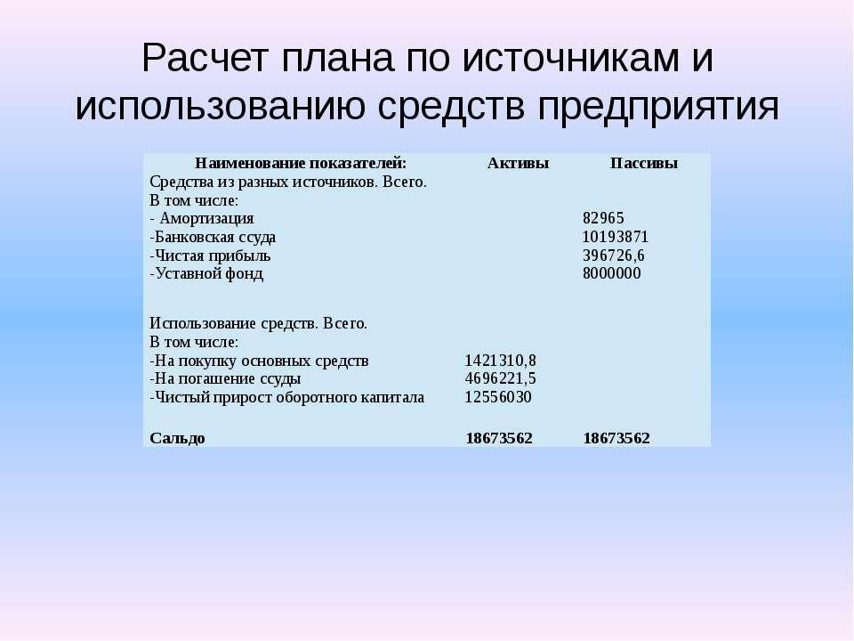 Расчет плана по источникам и использованию средств предприятия Наименование п...