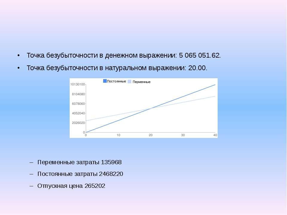 Точка безубыточности в денежном выражении: 5 065 051.62. Точка безубыточности...