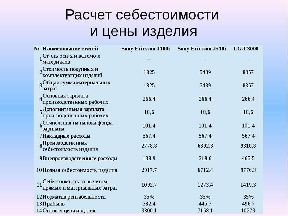 Расчет себестоимости и цены изделия № Наименование статей Sony Ericsson J100i...