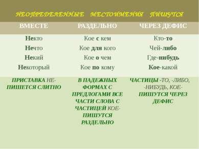 НЕОПРЕДЕЛЕННЫЕ МЕСТОИМЕНИЯ ПИШУТСЯ ВМЕСТЕ РАЗДЕЛЬНО ЧЕРЕЗ ДЕФИС Некто Коескем...