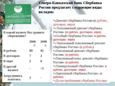 Северо-Кавказский банк Сбербанка России предлагает следующие виды вкладов: «Д...