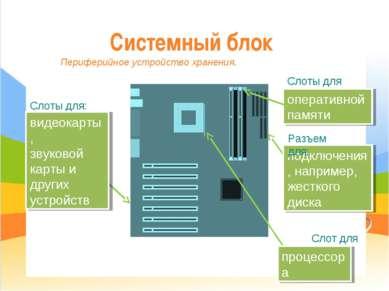 Системный блок Слоты для: видеокарты, звуковой карты и других устройств опера...