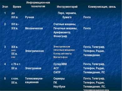 Этап Время Информацион-ная технология Инструментарий Коммуникация, связь 1 до...