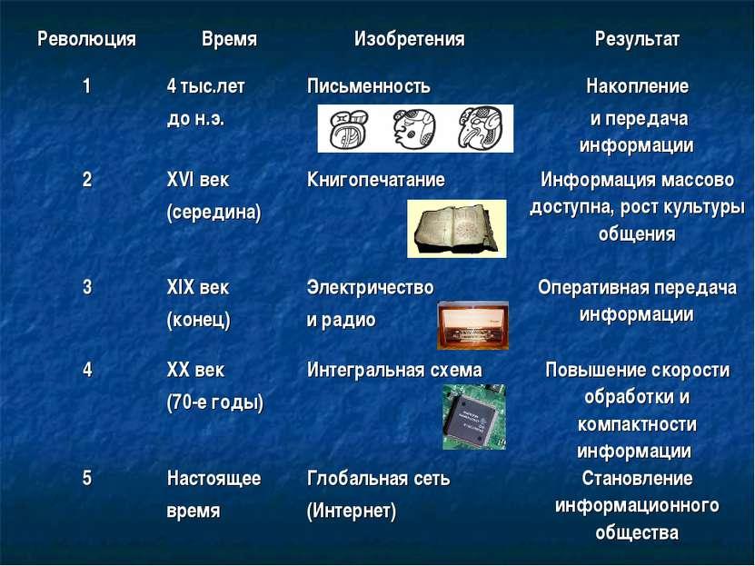 Революция Время Изобретения Результат 1 4 тыс.лет до н.э. Письменность Накопл...