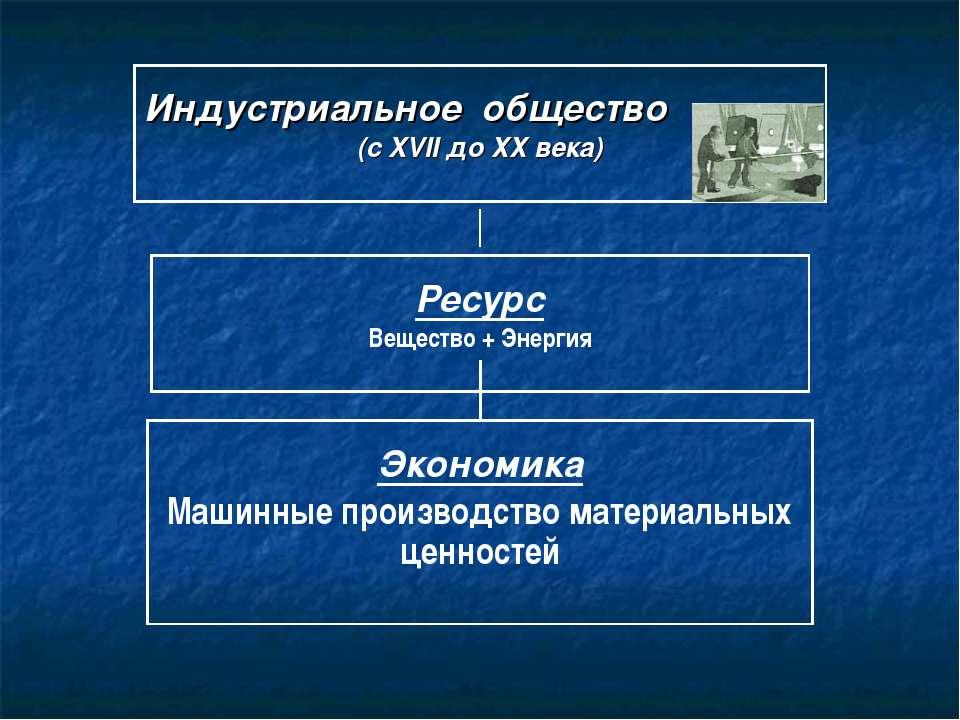 Индустриальное общество (с XVII до ХХ века) Ресурс Вещество + Энергия Экономи...