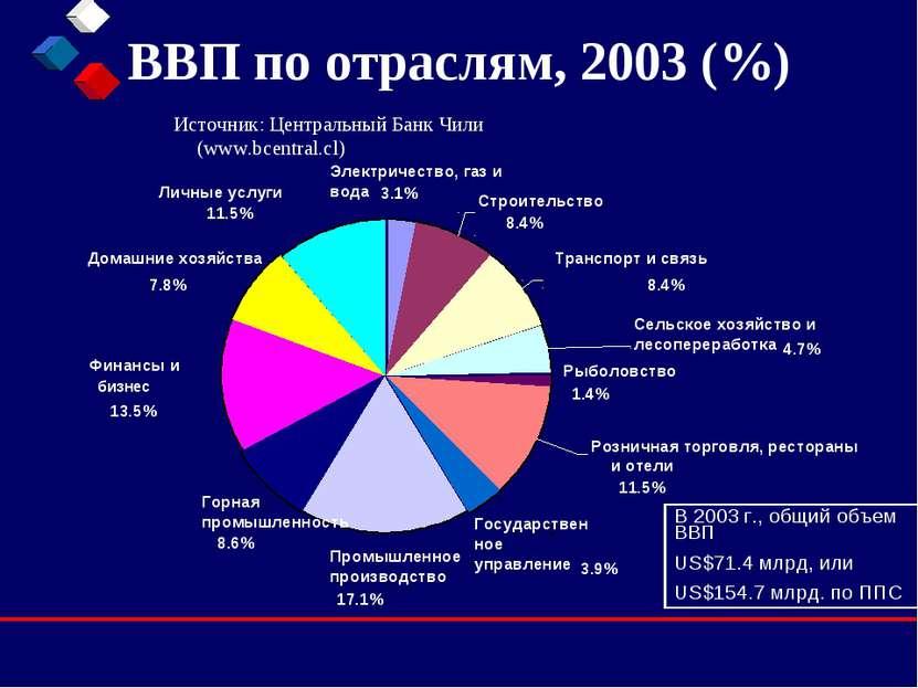 ВВП по отраслям, 2003 (%) Источник: Центральный Банк Чили (www.bcentral.cl) В...