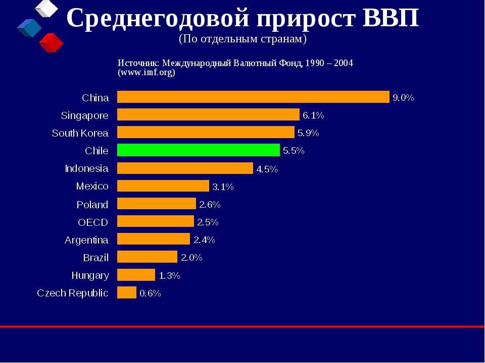 Среднегодовой прирост ВВП (По отдельным странам) Источник: Международный Валю...