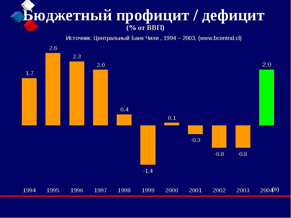 Бюджетный профицит / дефицит (% от ВВП) Источник: Центральный Банк Чили , 199...