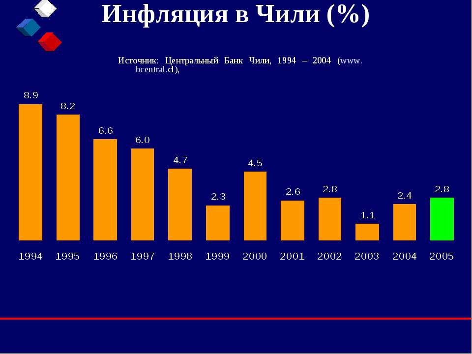 Инфляция в Чили (%) Источник: Центральный Банк Чили, 1994 – 2004 (www.bcentra...