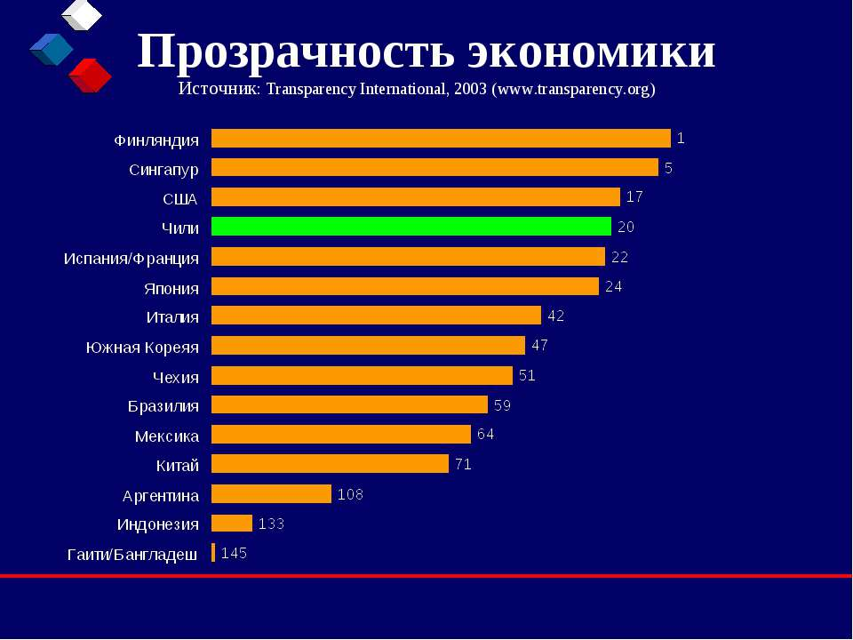 Прозрачность экономики Источник: Transparency International, 2003 (www.transp...