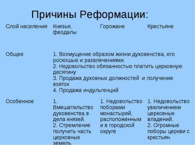 Причины Реформации: Слой населения Князья, феодалы Горожане Крестьяне Общее 1...