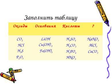 Заполнить таблицу Оксиды Основания Кислоты ? CO2 HCl H2S P2O5 LiOH Cu(OН) 2 F...
