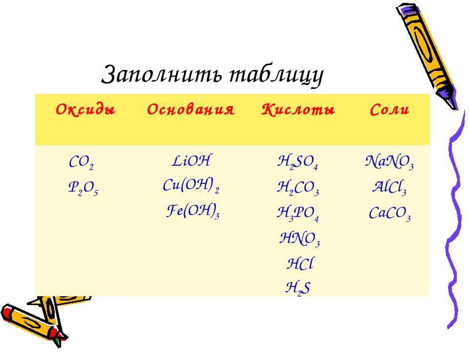 Заполнить таблицу Оксиды Основания Кислоты Соли CO2 P2O5 LiOH Cu(OН) 2 Fe(OH)...