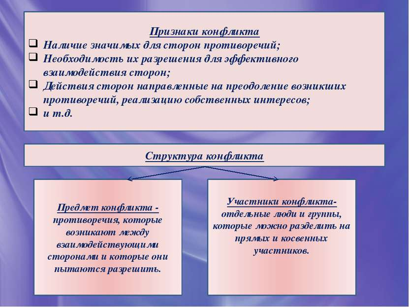 Признаки конфликта Наличие значимых для сторон противоречий; Необходимость их...