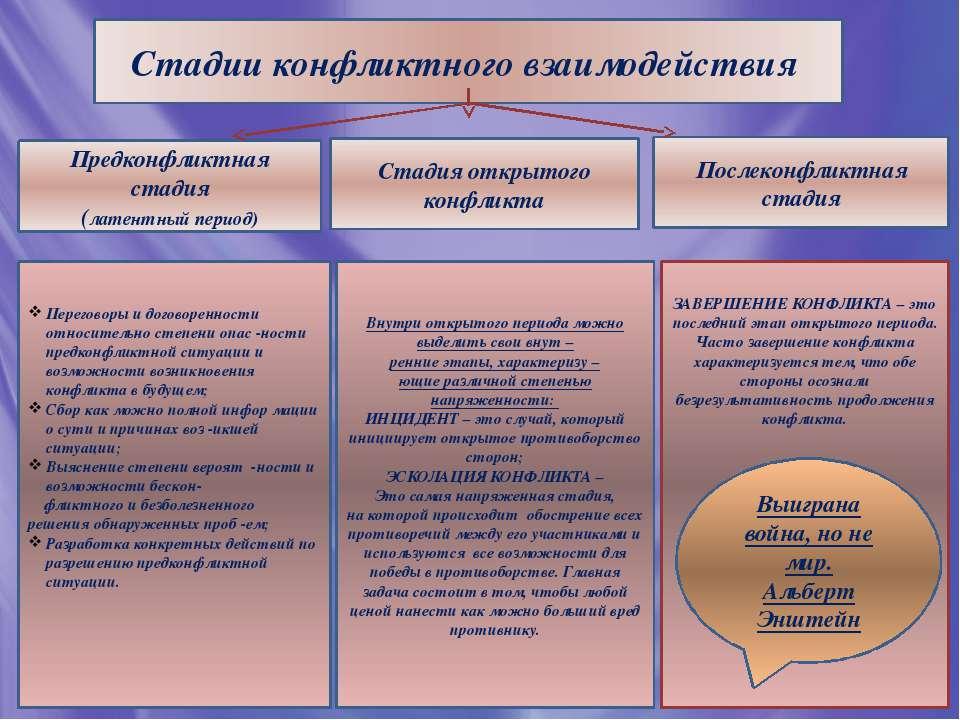 Стадии конфликтного взаимодействия Предконфликтная стадия (латентный период) ...