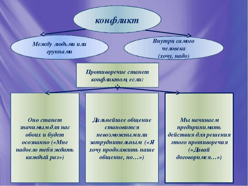 конфликт Между людьми или группами Внутри самого человека (хочу, надо) Против...