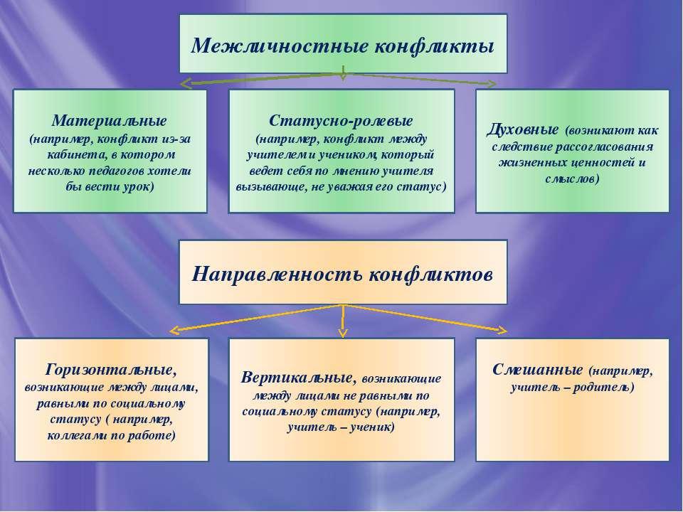 Межличностные конфликты Статусно-ролевые (например, конфликт между учителем и...