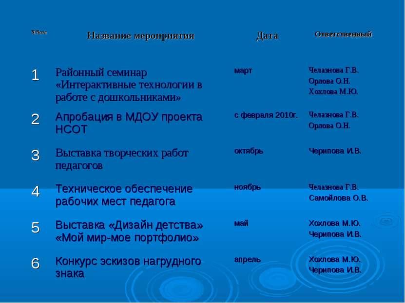 №№п/п Название мероприятия Дата Ответственный 1 Районный семинар «Интерактивн...