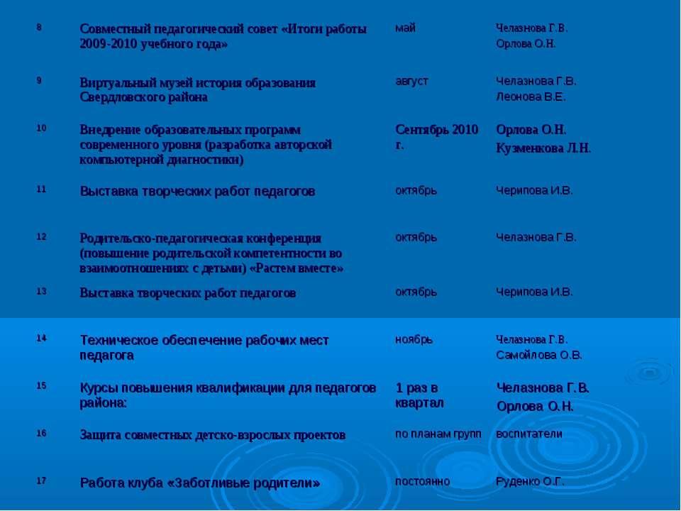 8 Совместный педагогический совет «Итоги работы 2009-2010 учебного года» май ...