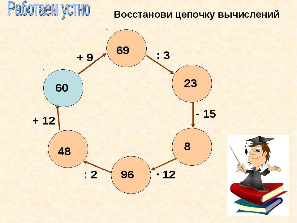 Восстанови цепочку вычислений 60 69 23 8 96 48 + 9 : 3 - 15 · 12 : 2 + 12