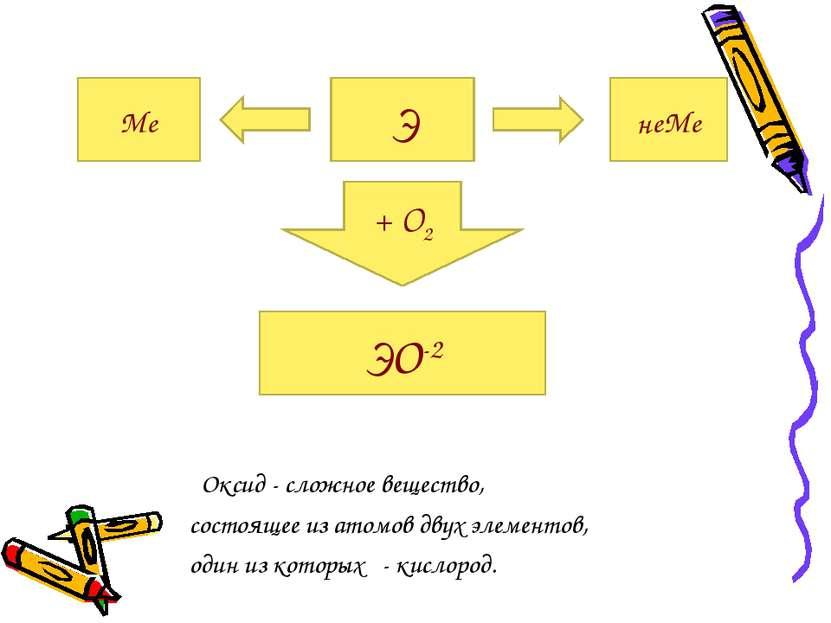Оксид - сложное вещество, состоящее из атомов двух элементов, один из которых...