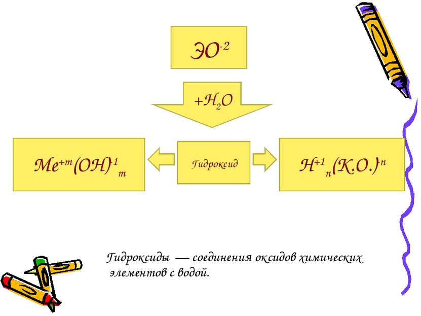 Гидроксиды — соединения оксидов химических элементов с водой. ЭО-2 +Н2О Гидро...