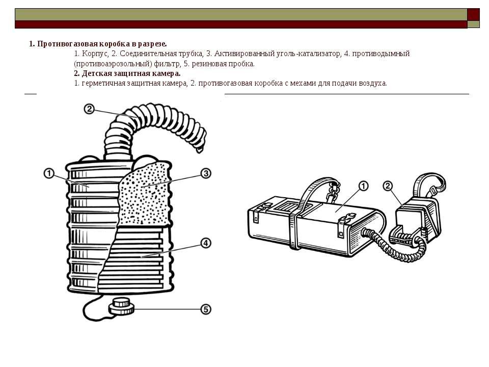 1. Противогазовая коробка в разрезе. 1. Корпус, 2. Соединительная трубка, 3. ...