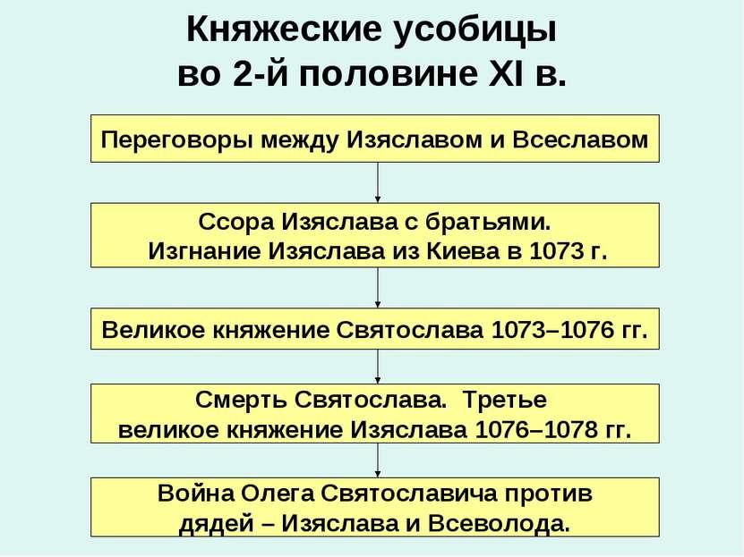 Княжеские усобицы во 2-й половине XI в. Переговоры между Изяславом и Всеславо...