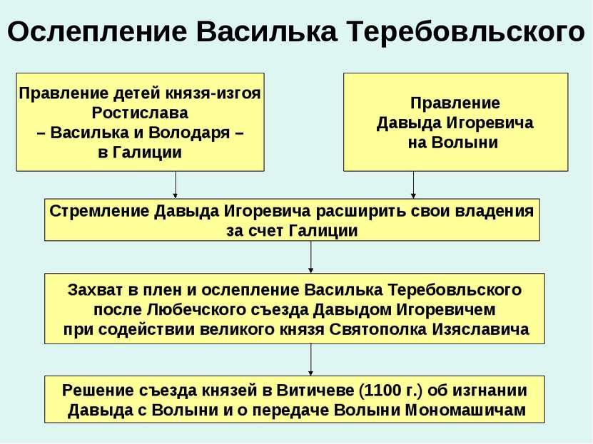 Ослепление Василька Теребовльского Правление детей князя-изгоя Ростислава – В...