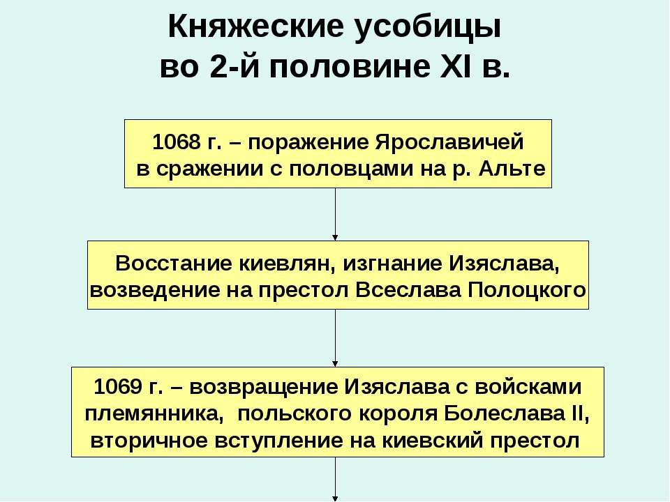 Княжеские усобицы во 2-й половине XI в. 1068 г. – поражение Ярославичей в сра...