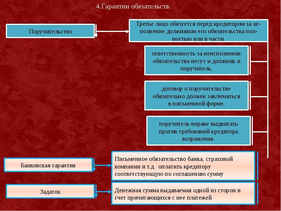 Поручительство Третье лицо обязуется перед кредитором за ис- полнение должник...