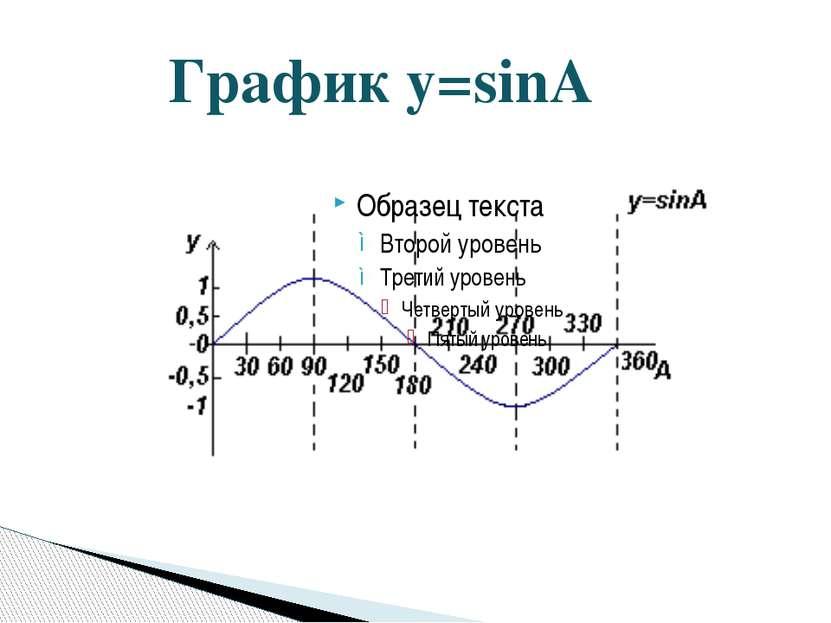 График y=sinA