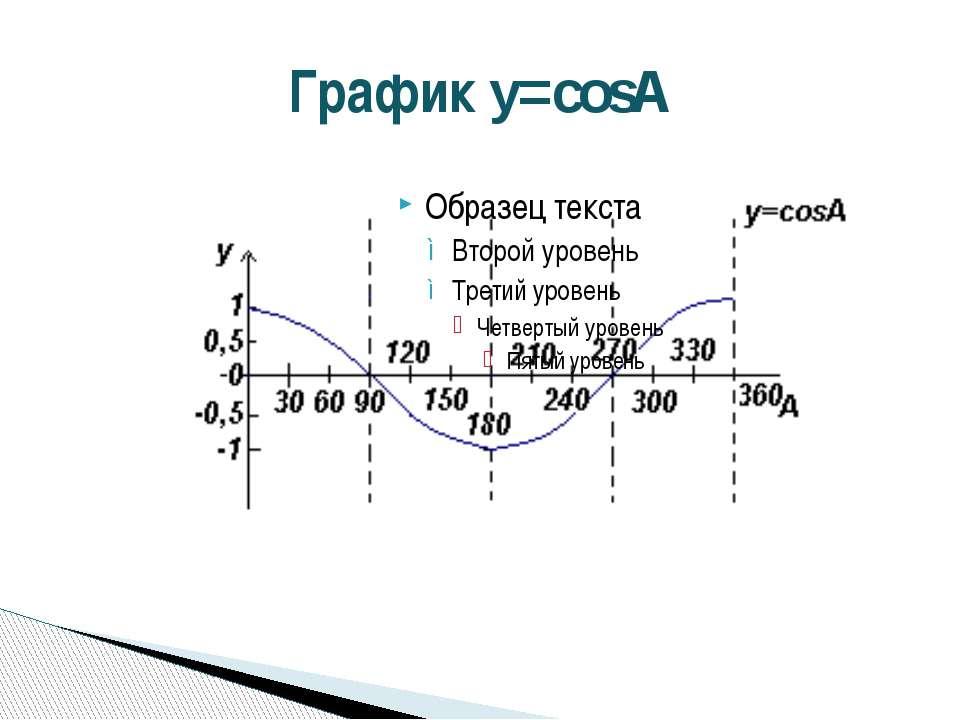 График y=cosA