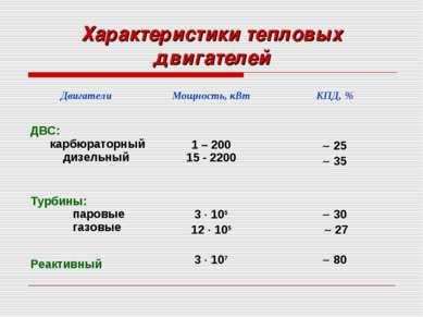 Характеристики тепловых двигателей Двигатели Мощность, кВт КПД, % ДВС: карбюр...