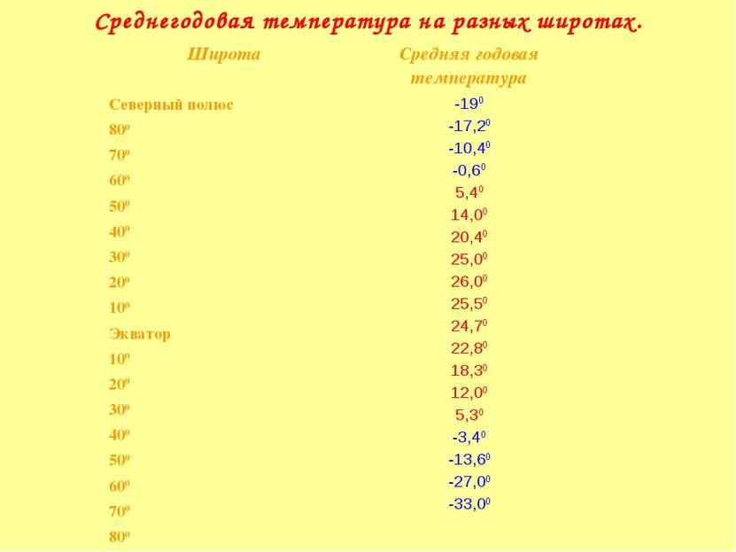 Среднегодовая температура на разных широтах. Широта Средняя годовая температу...